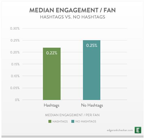 Interactie Facebook hashtags
