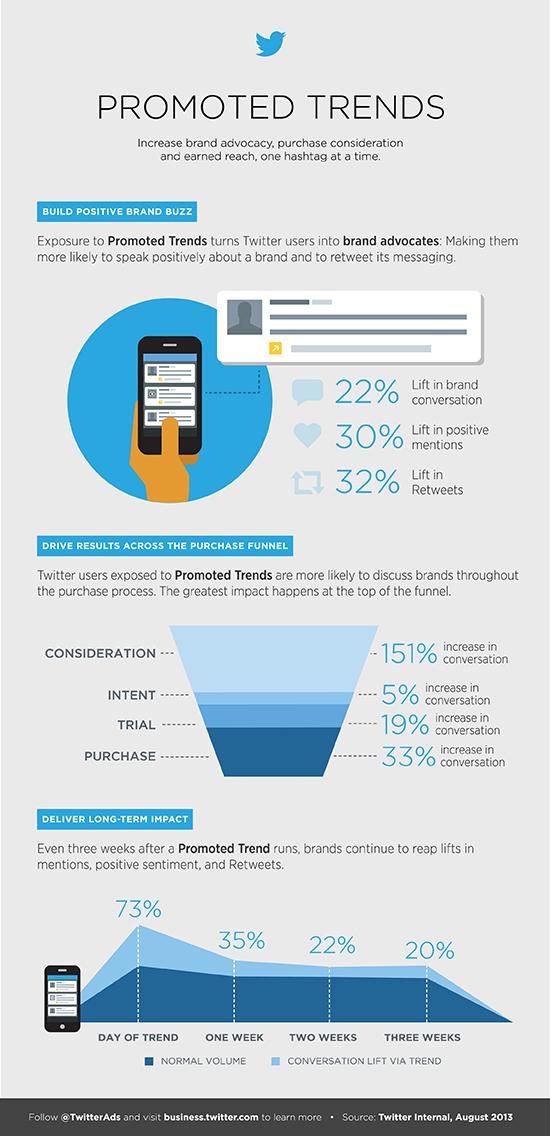 Onderzoek naar de waarde van Promoted Trends