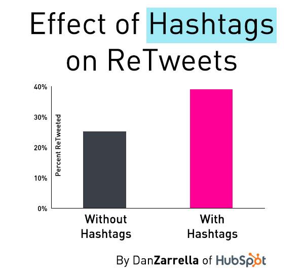 Het gebruik van hashtags op Twitter leidt tot meer retweets