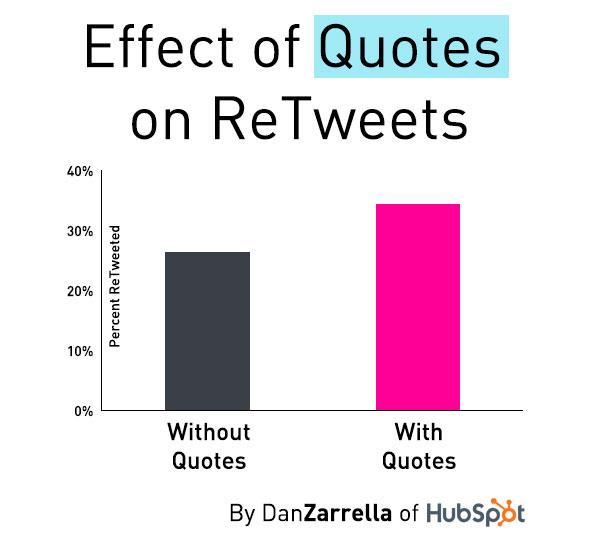 Het gebruik van quotes op Twitter leidt tot meer retweets