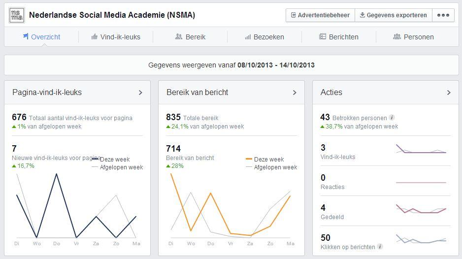 Overzicht nieuwe Facebook statistieken