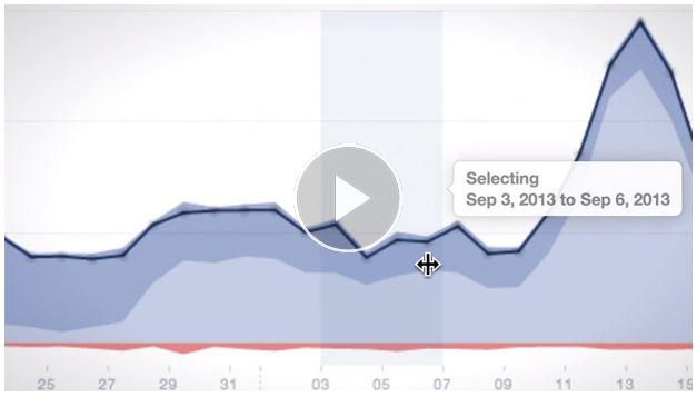Video Facebook statistieken