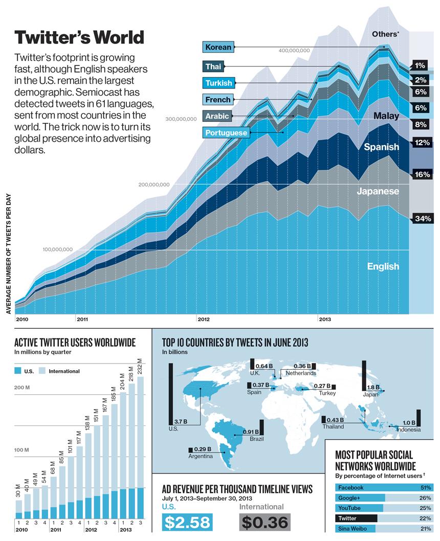 De internationale groei van Twitter