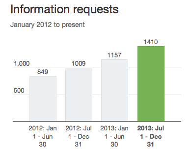 Twitter Transparency Report 2014 - Information Requests