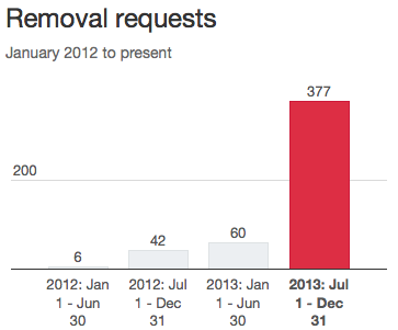 Twitter Transparency Report 2014 - Removal Requests