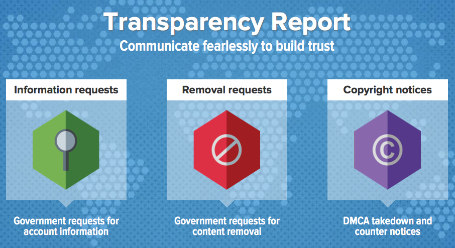 Twitter Transparency Report 2014