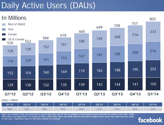 Dagelijkse actieve gebruikers van Facebook