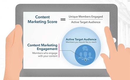 Het effect van content meten met de LinkedIn Content Marketing Score