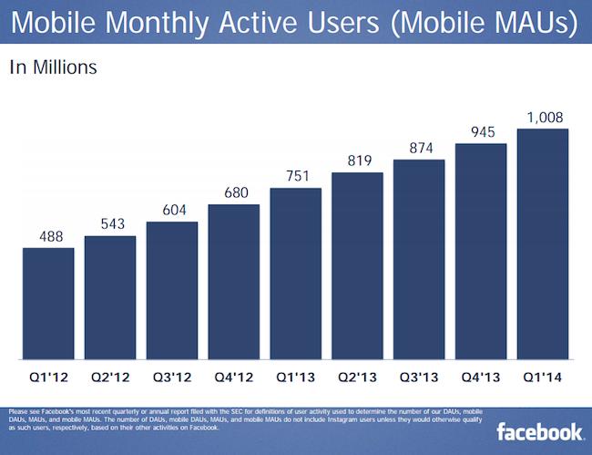 Maandelijkse actieve gebruikers van Facebook via mobiel