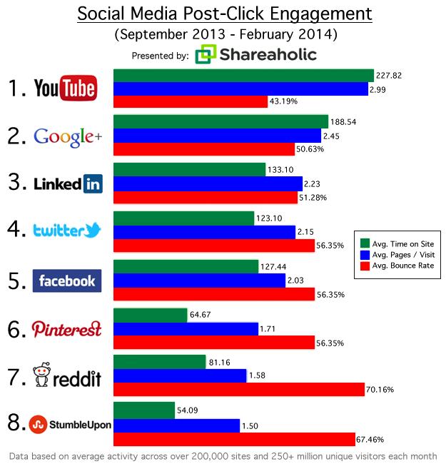 Social Referrals 2014