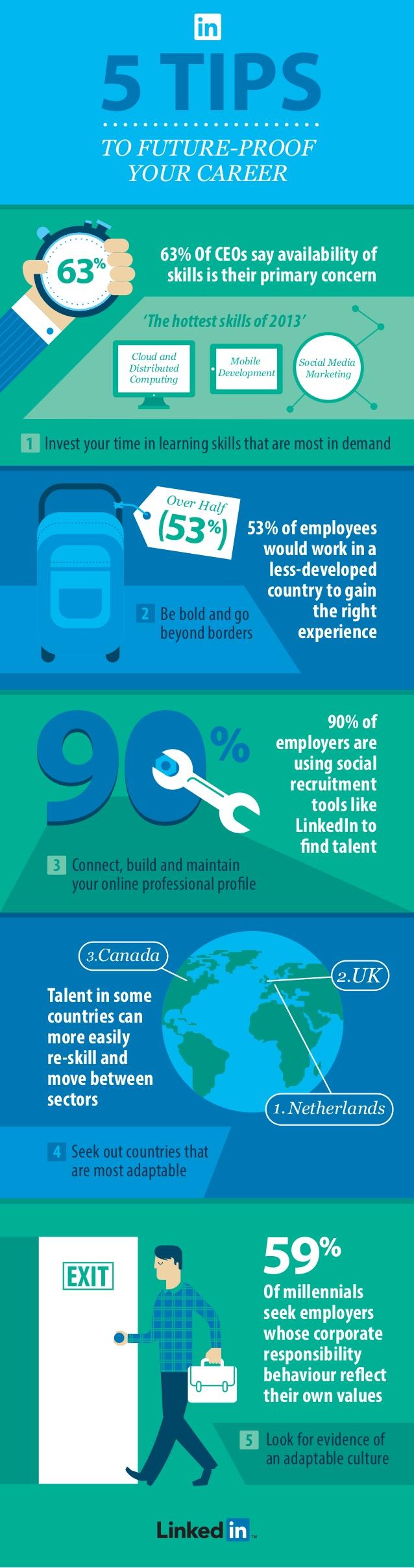 Vijf LinkedIn carriere tips