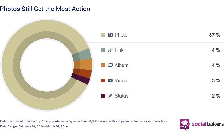 Facebook updates met afbeeldingen krijgen meeste interactie
