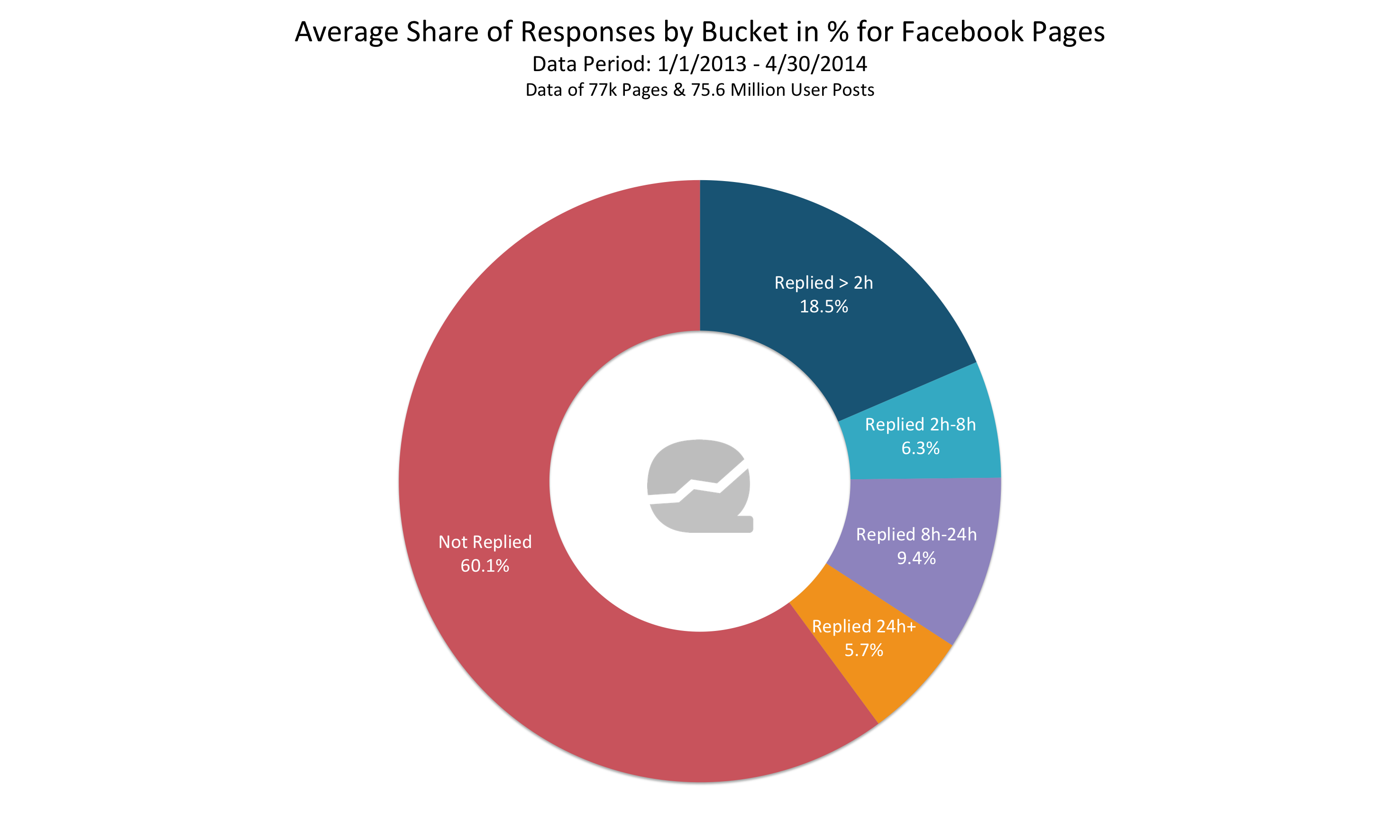 quintly_Average_Share_Of_Responses_By_Bucket_For_Facebook_Pages