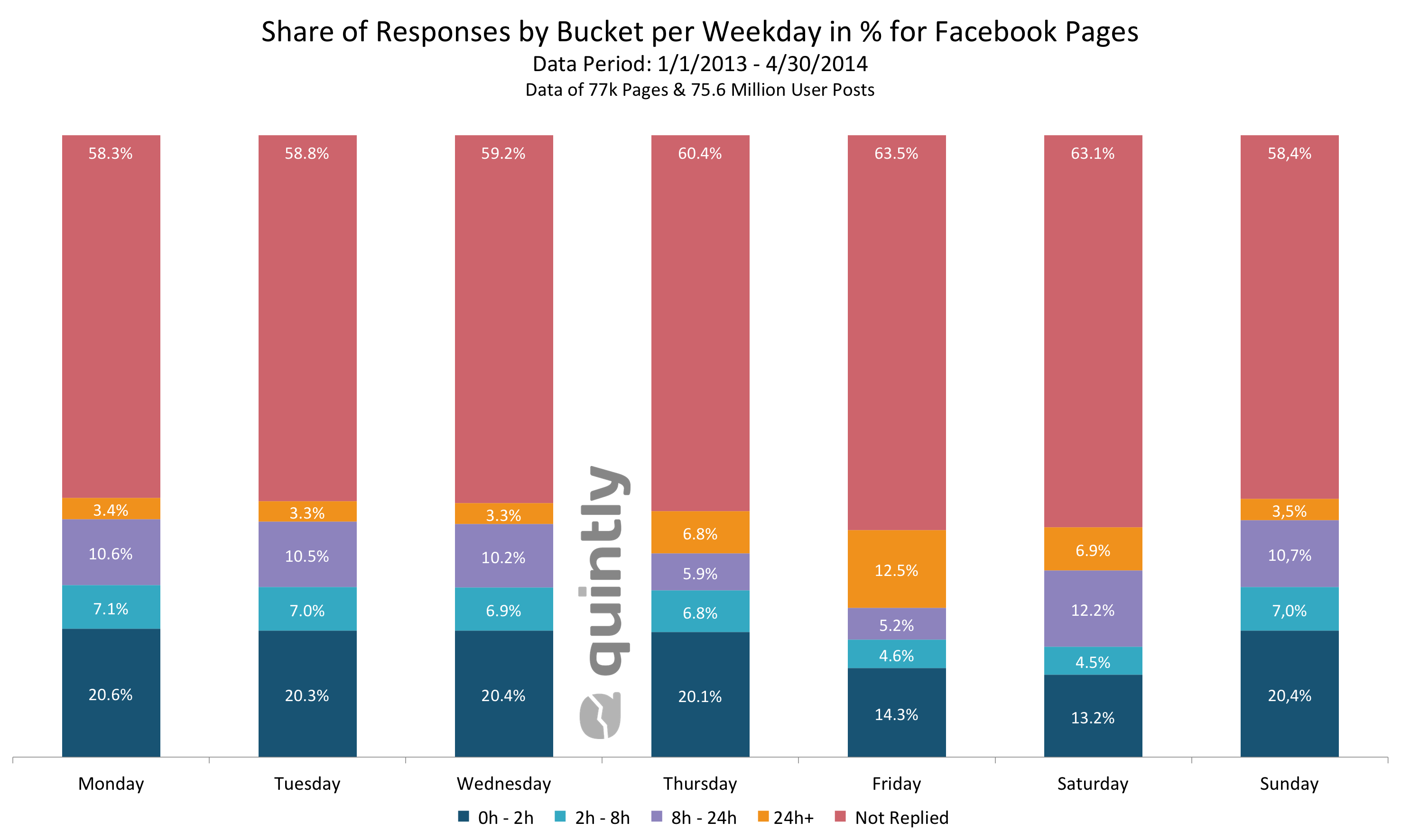 quintly_Share_Of_Responses_By_Bucket_Per_Weekday_For_Facebook_Pages