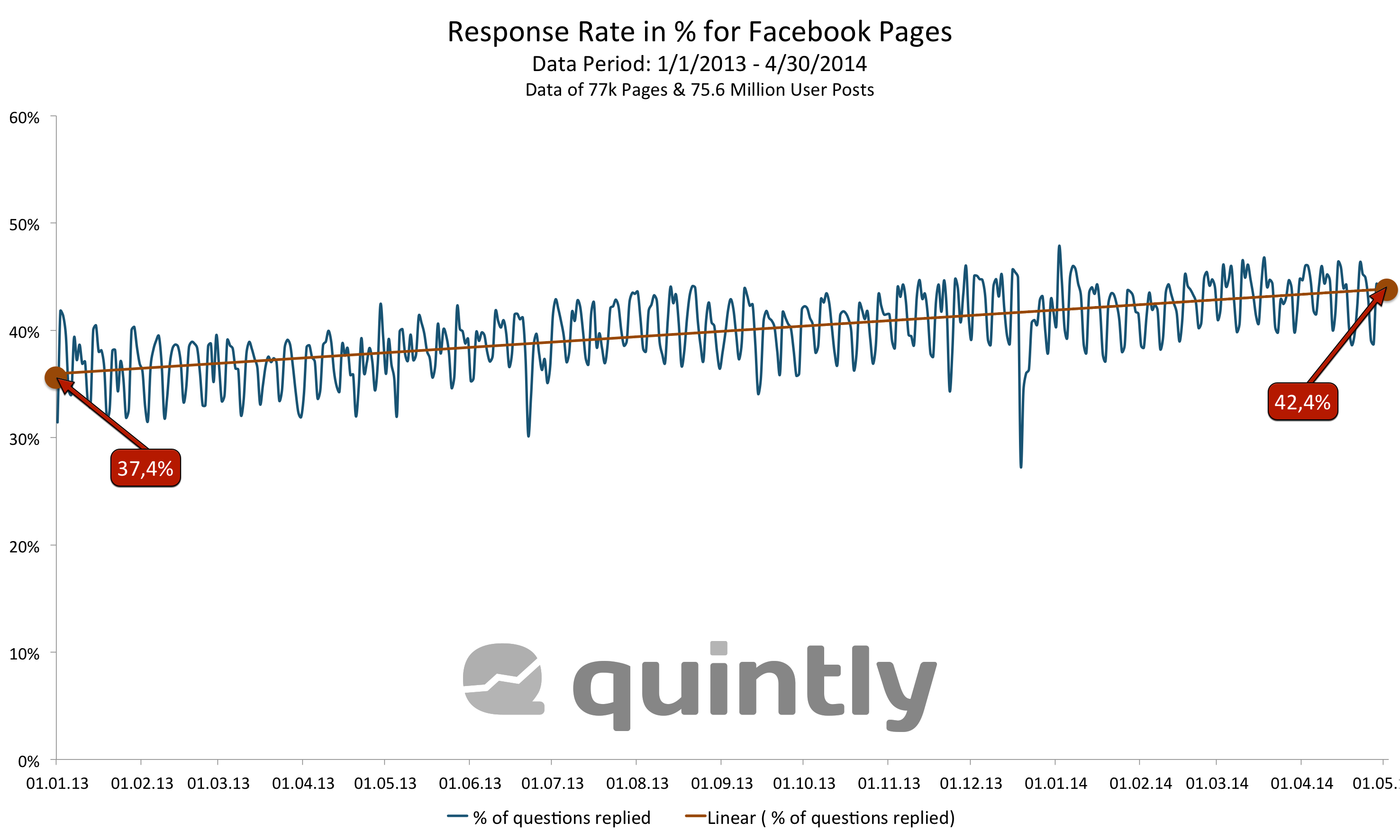quintly_Total_Facebook_Response_Rate