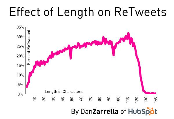 De meeste retweets krijgen tweets tussen 100 en 115 tekens
