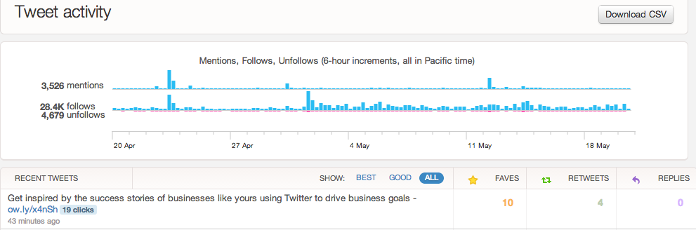 Tweet activity dashboard - Twitter statistieken