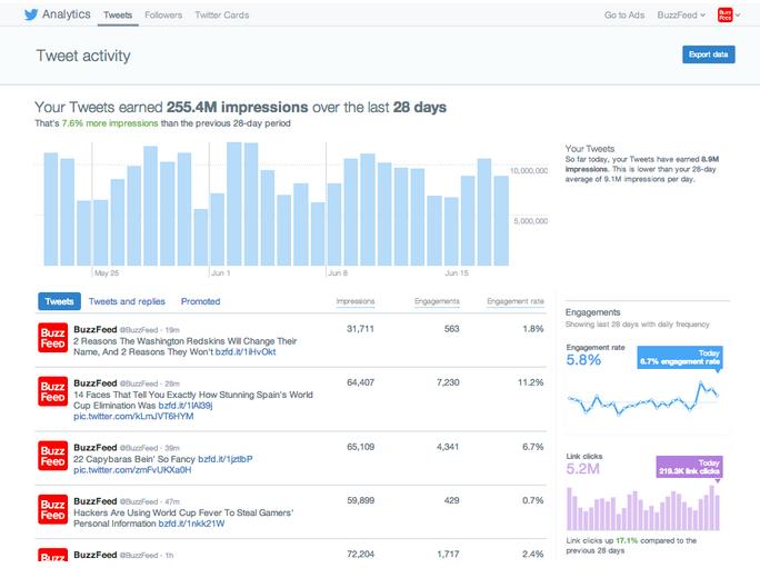 Twitter toont statistieken organische tweets