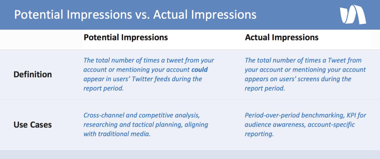 Uitleg over Twitter statistieken