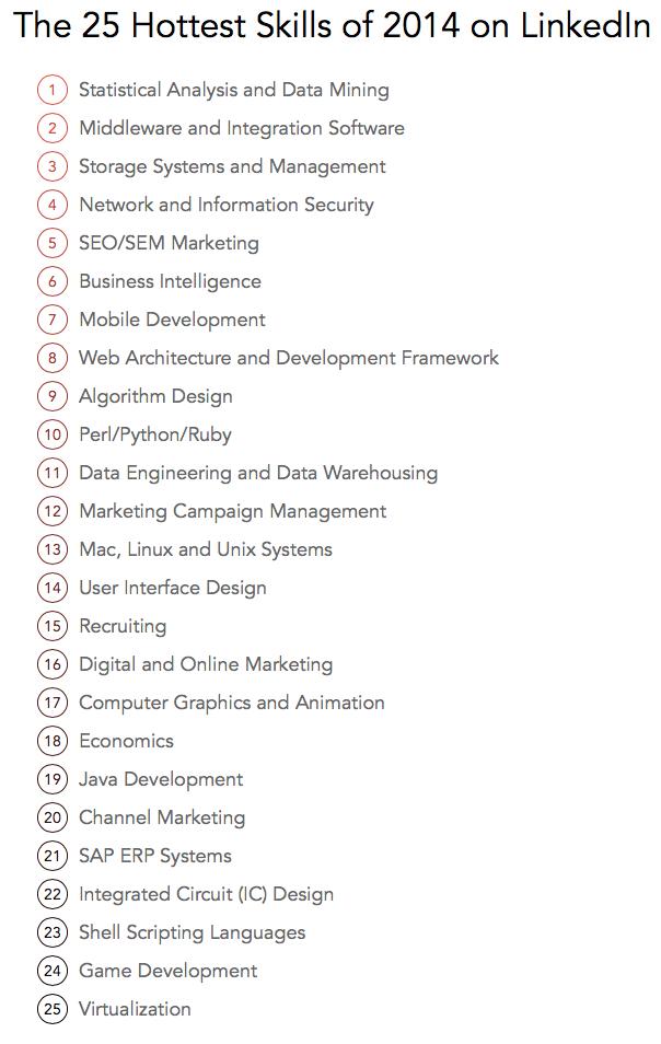 De 25 beste skills op LinkedIn van 2014