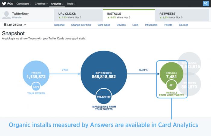 Introductie Twitter Answers om installatie van smartphone apps te meten