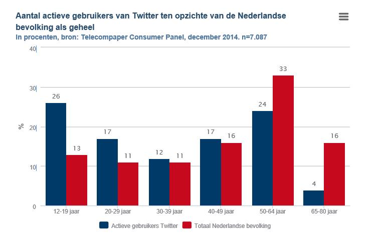 Nederlandse Twitteraar is met name jong, man en iPhone-gebruiker