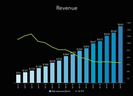 Kwartaalcijfers LinkedIn omzet vierde kwartaal 2014