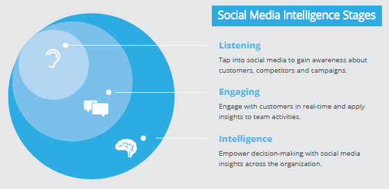 6 tips om social media te monitoren via Hootsuite