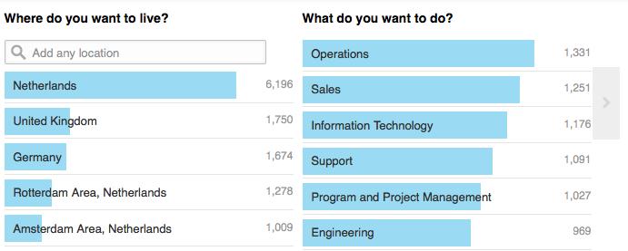 Achterhaal de opleidingen van relevante professionals met LinkedIn University Finder