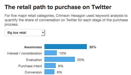 De impact van Twitter op winkelaankopen