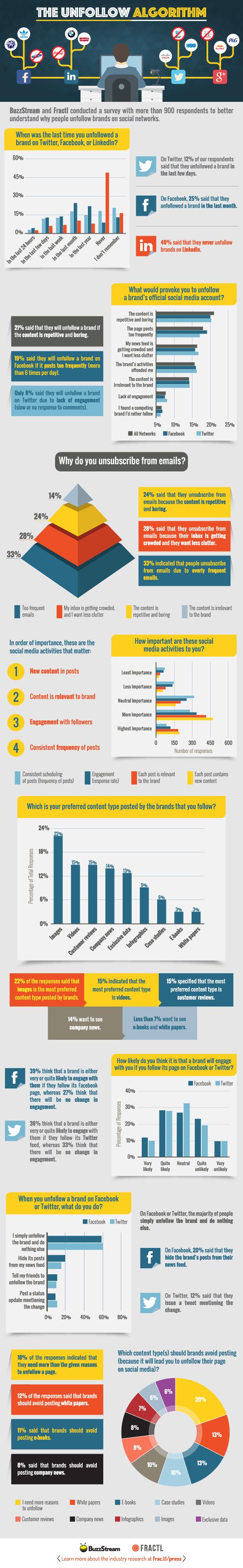 De redenen waarom mensen bedrijven op Facebook, LinkedIn en Twitter ontvolgen