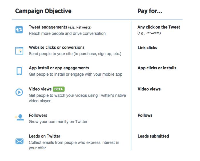 Doelgericht adverteren op Twitter beschikbaar voor adverteerders wereldwijd