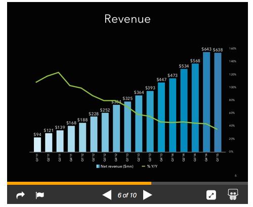 Kwartaalcijfers LinkedIn omzet eerste kwartaal 2015