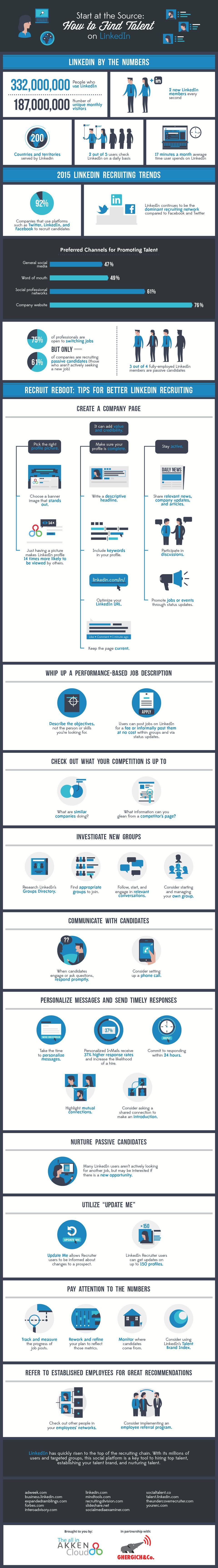 Infographic om talent op LinkedIn te vinden