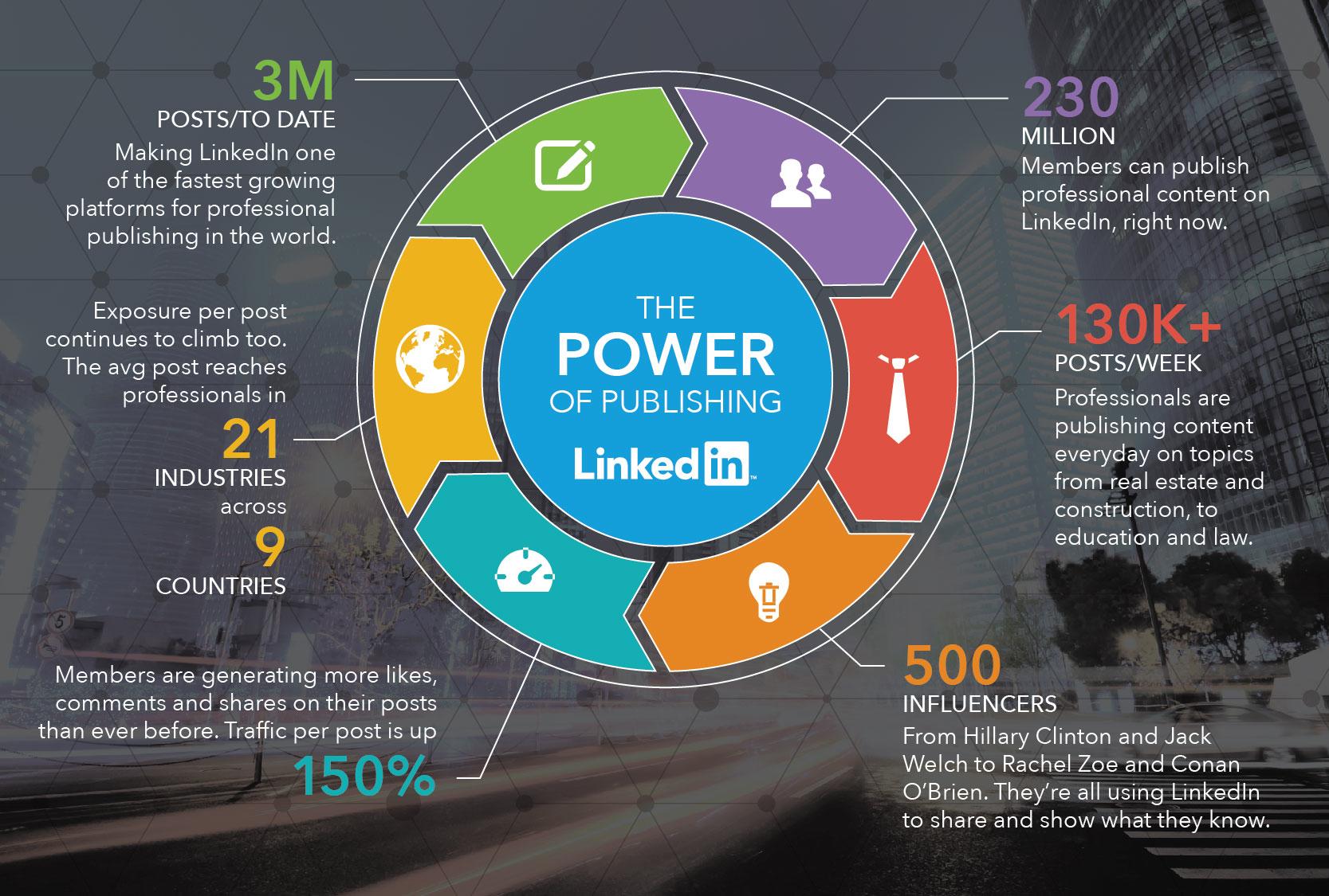 De kracht van publiceren op LinkedIn