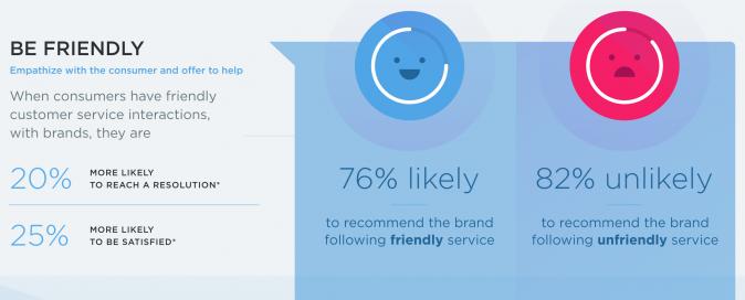 4 tips om met klantenservice op Twitter relaties op te bouwen