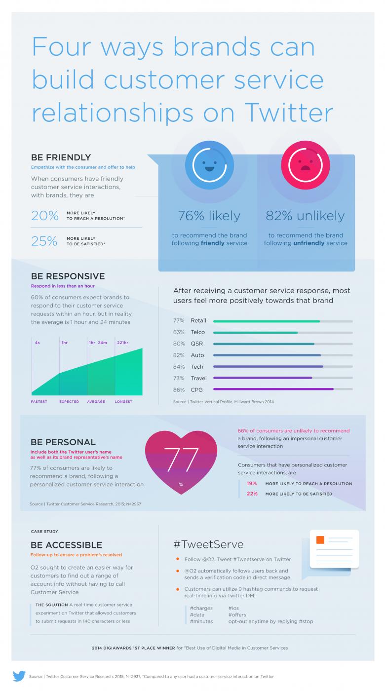Infographic 4 tips om met klantenservice op Twitter relaties op te bouwen