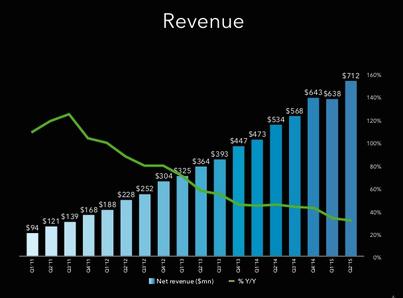 Kwartaalcijfers LinkedIn omzet tweede kwartaal 2015