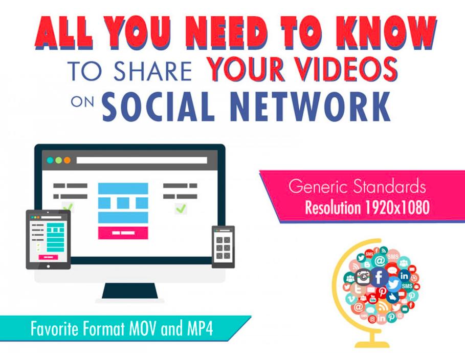 Videoformaten social media