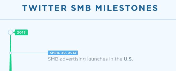 Adverteren op Twitter beschikbaar in 200 landen
