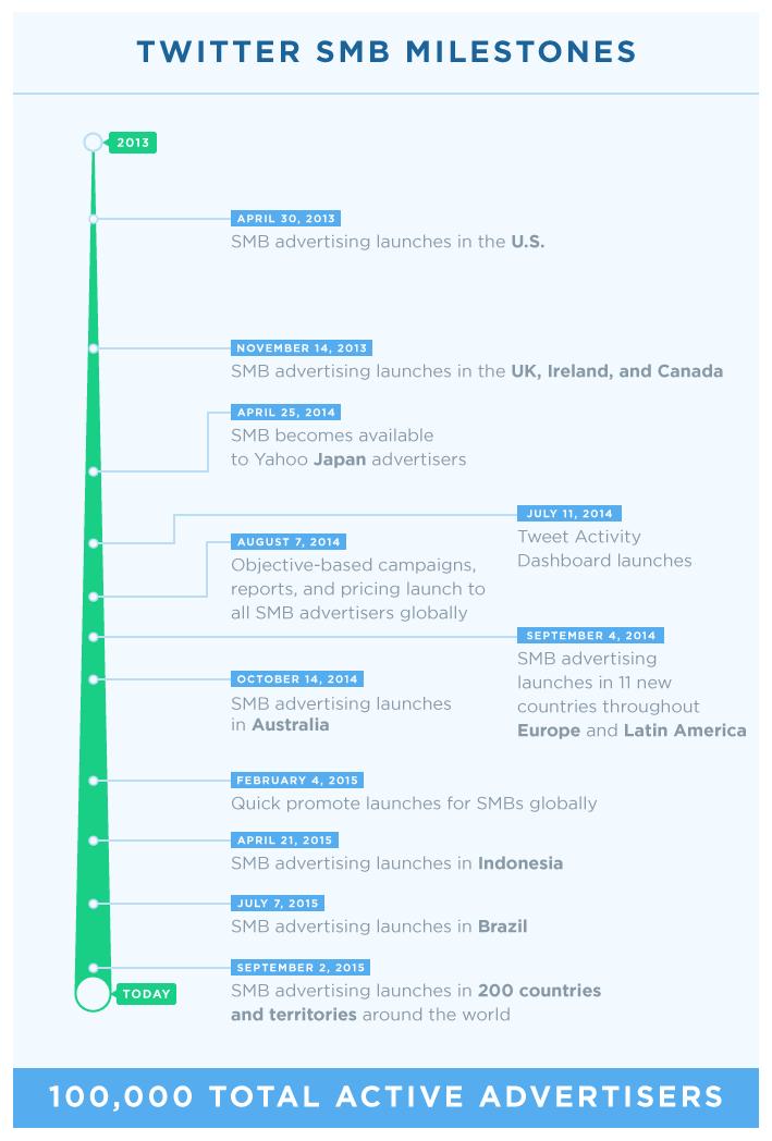 Adverteren op Twitter uitgebreid naar 200 landen