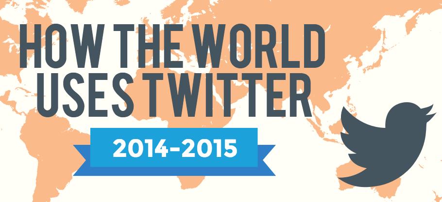 Twitter statistieken voor wereldwijd gebruik