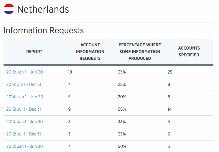 Informatieverzoeken 2015 Twitter Transparency Report