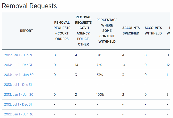 Removal requests Twitter Transparency Report
