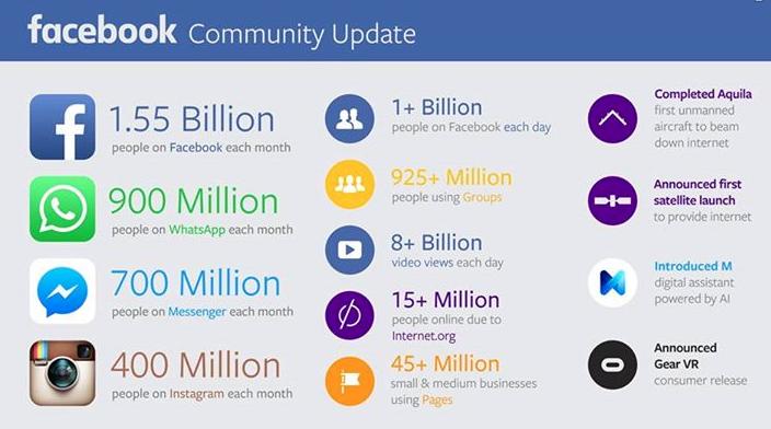 Facebook groeit naar 1,5 miljard gebruikers wereldwijd