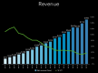 Kwartaalcijfers LinkedIn omzet derde kwartaal 2015