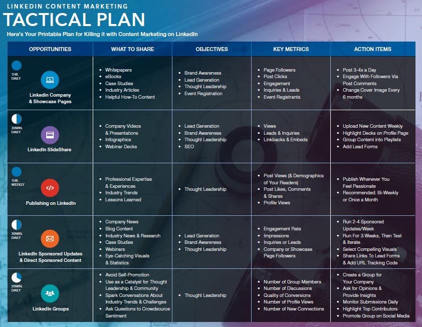 LinkedIn content marketing plan
