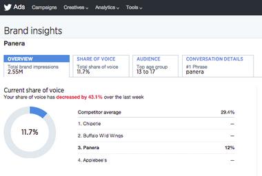 Twitter Brand Hub biedt adverteerders meer inzichten