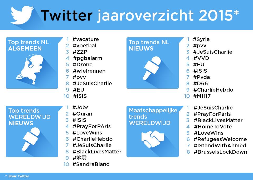 Het Nederlandse Twitter jaaroverzicht van 2015
