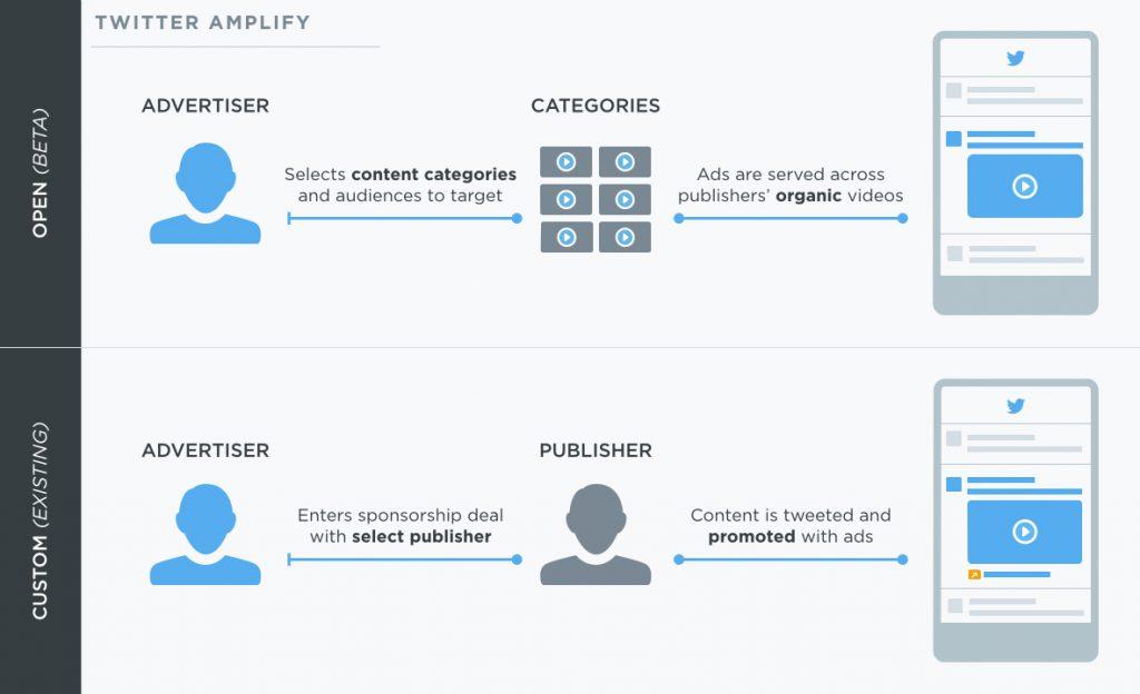 Twitter Amplify helpt adverteerders meer uit videocontent te halen